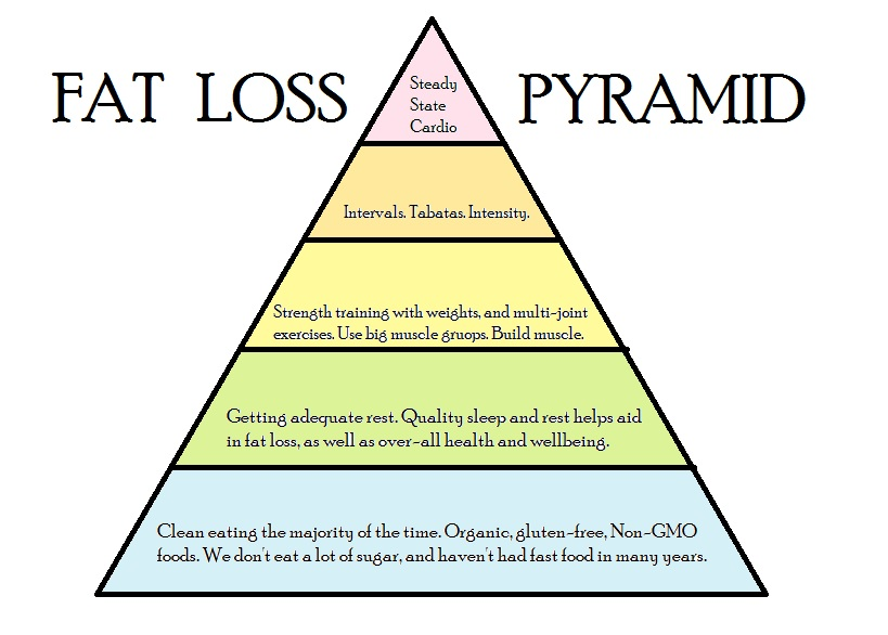 FAT LOSS PYRAMID